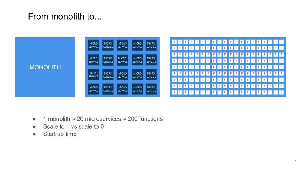 From monolith to... !4 ● 1 monolith ≈ 20 micros...