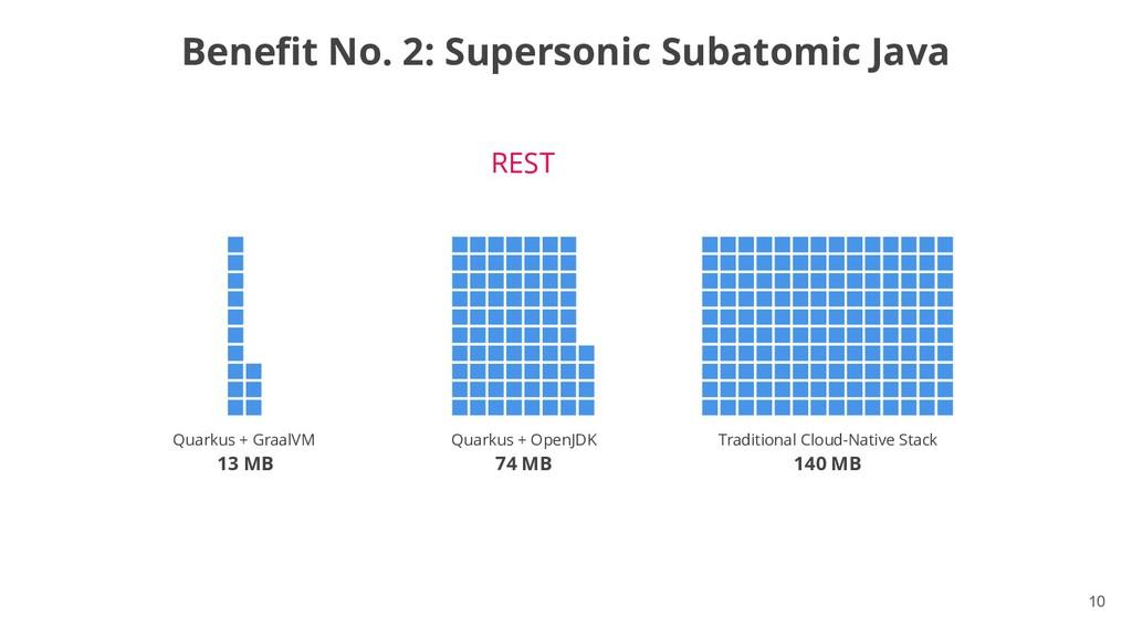 !10 Benefit No. 2: Supersonic Subatomic Java Me...