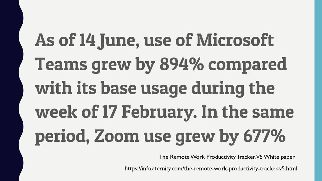 As of 14 June, use of Microsoft Teams grew by 8...