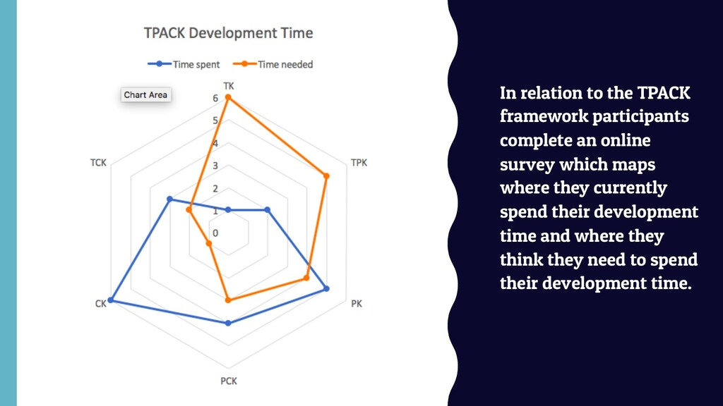 In relation to the TPACK framework participants...