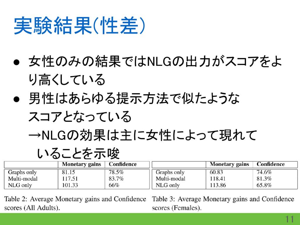 実験結果(性差) ● 女性のみの結果ではNLGの出力がスコアをよ り高くしている ● 男性はあ...