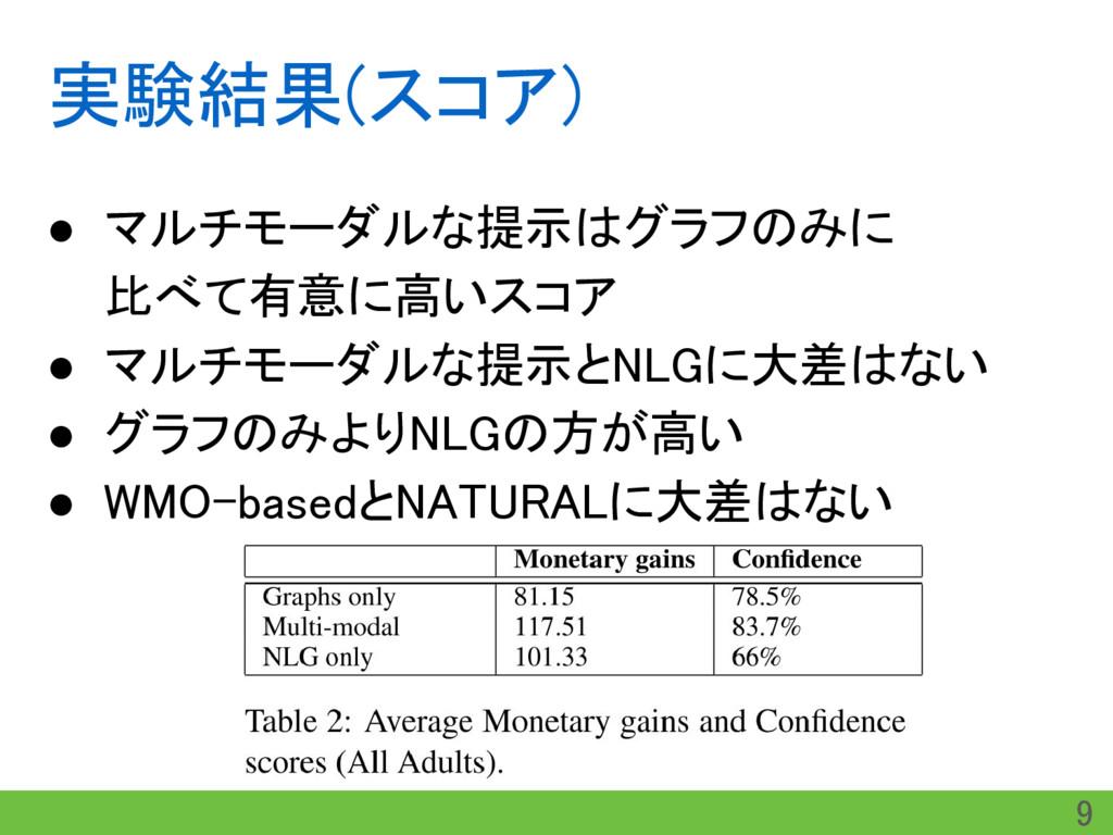 実験結果(スコア) ● マルチモーダルな提示はグラフのみに 比べて有意に高いスコア ● マルチ...