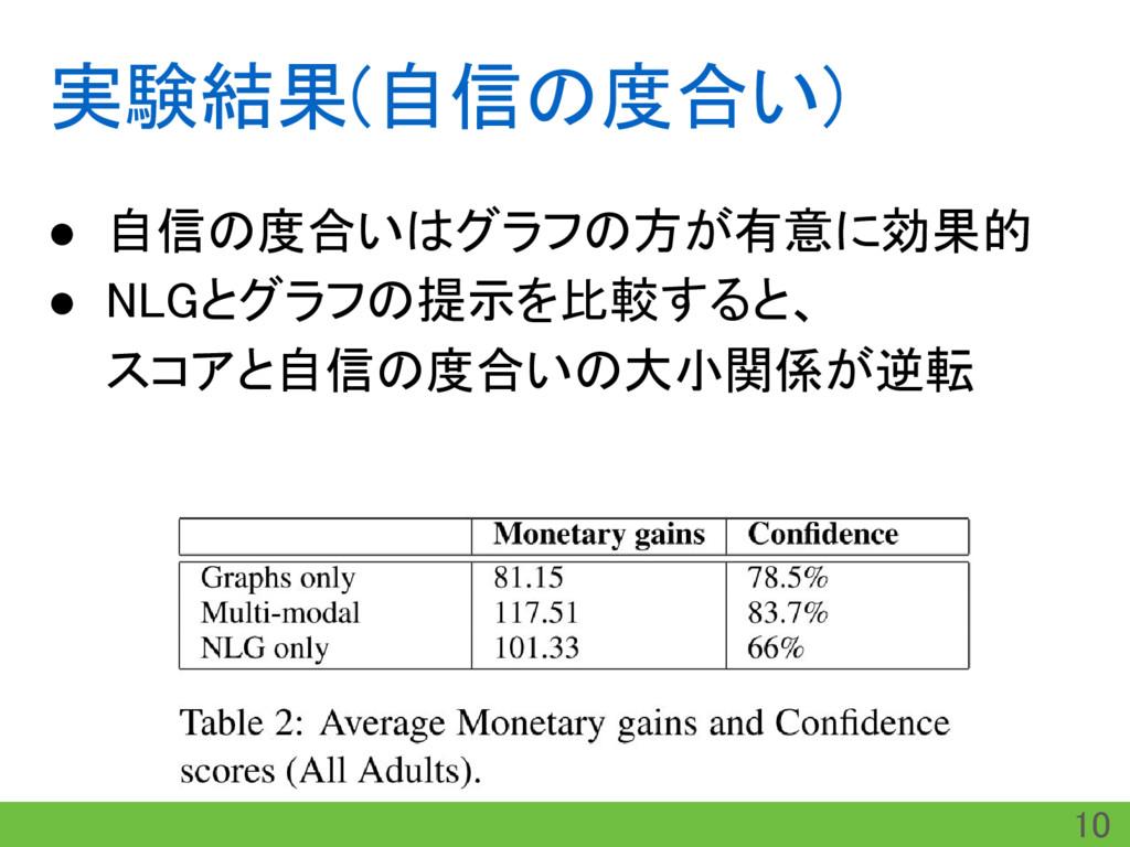実験結果(自信の度合い) ● 自信の度合いはグラフの方が有意に効果的 ● NLGとグラフの提示...