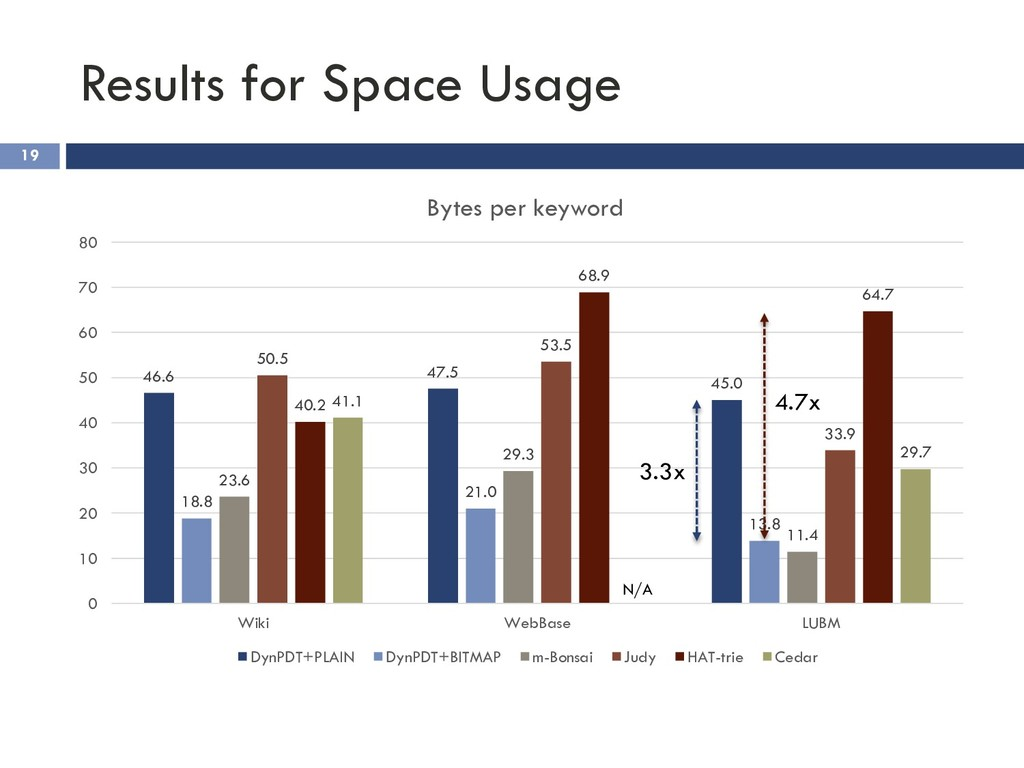 Results for Space Usage 19 46.6 47.5 45.0 18.8 ...