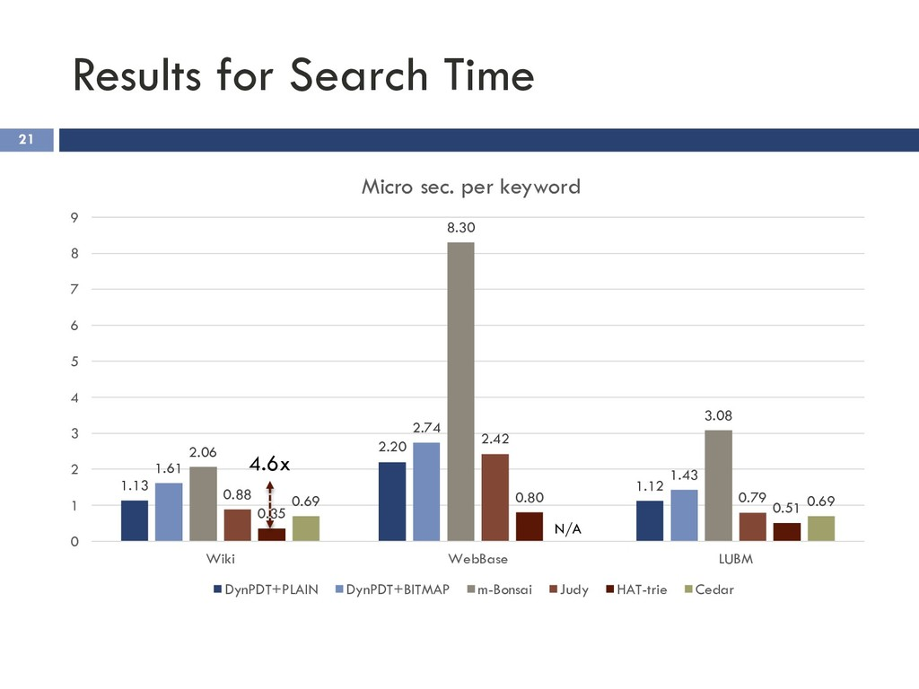 Results for Search Time 21 1.13 2.20 1.12 1.61 ...