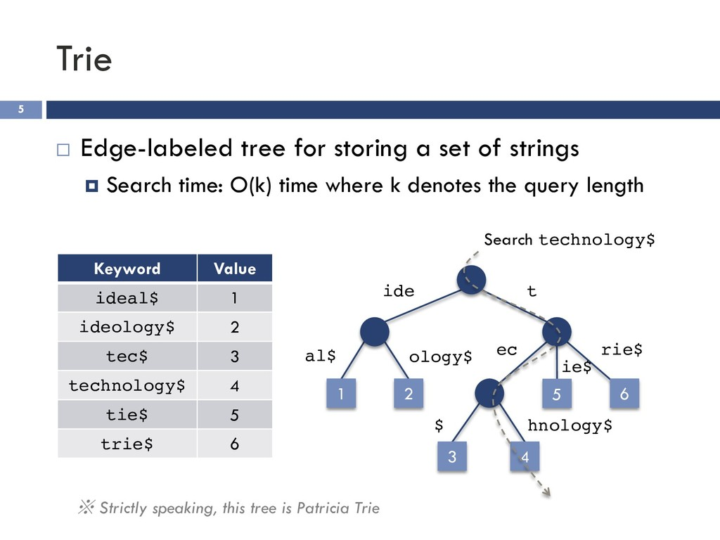 Trie 5 ¨ Edge-labeled tree for storing a set of...