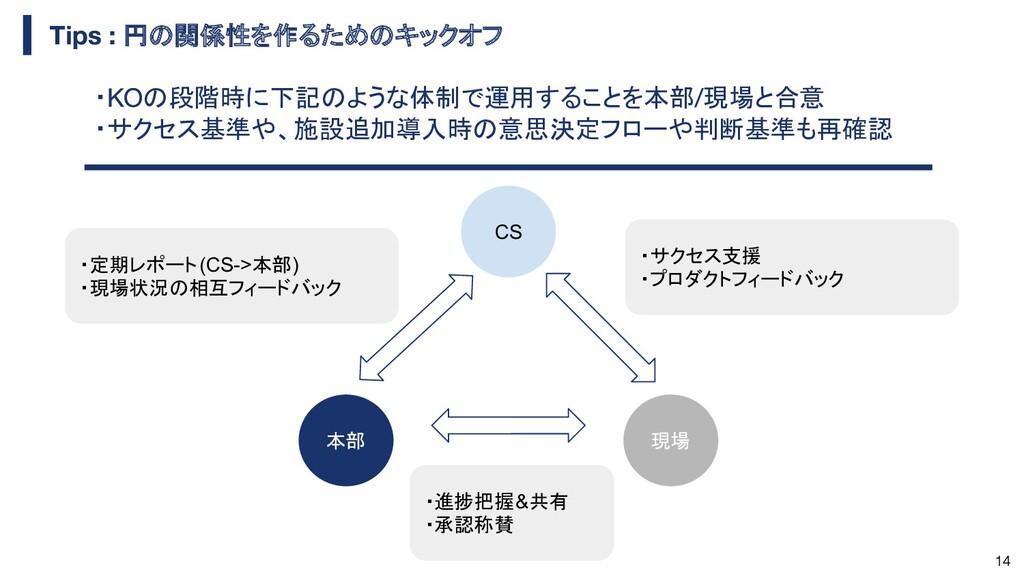 円の関係性を作るためのキックオフ CS 本部 現場 ・定期レポート(CS->本部) ・現場状況...