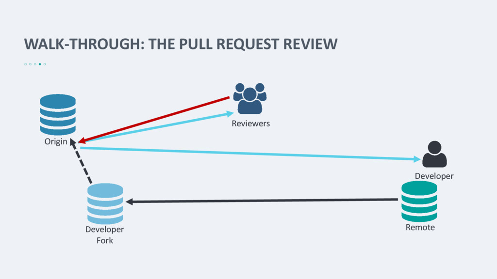 WALK-THROUGH: THE PULL REQUEST REVIEW Origin Re...