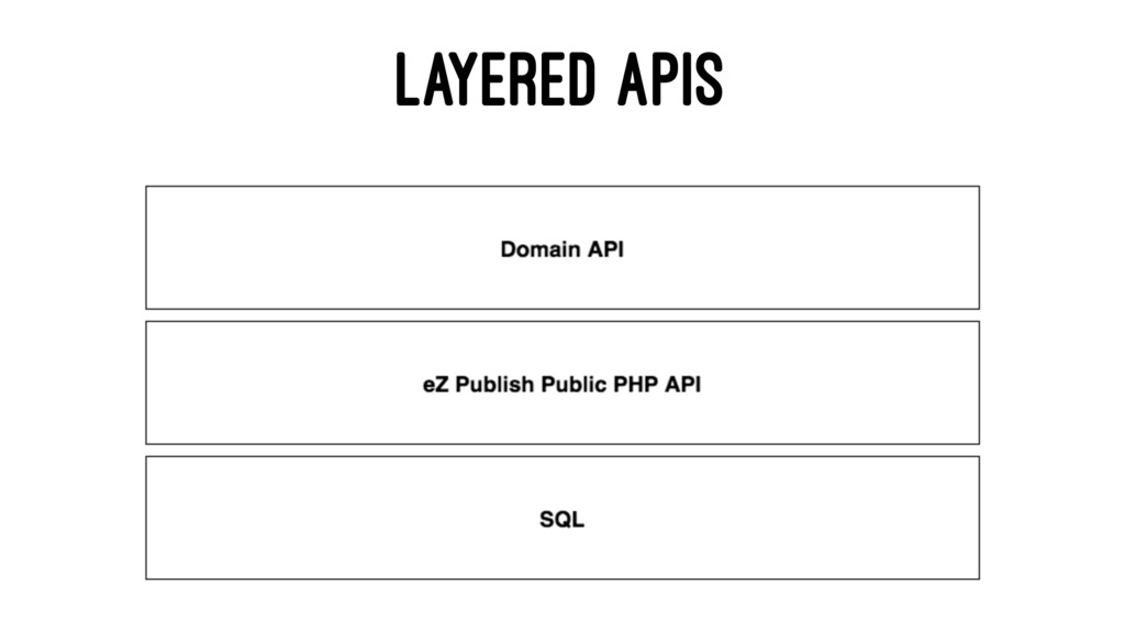 LAYERED APIS