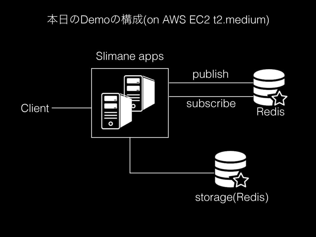 publish subscribe storage(Redis) Redis Slimane ...