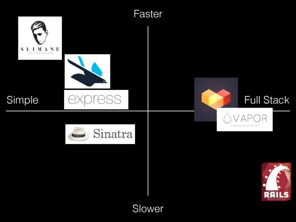 Simple Full Stack Faster Slower