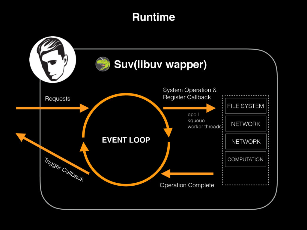 Runtime EVENT LOOP FILE SYSTEM NETWORK NETWORK ...