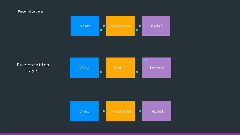 Presentation Layer Presentation Layer