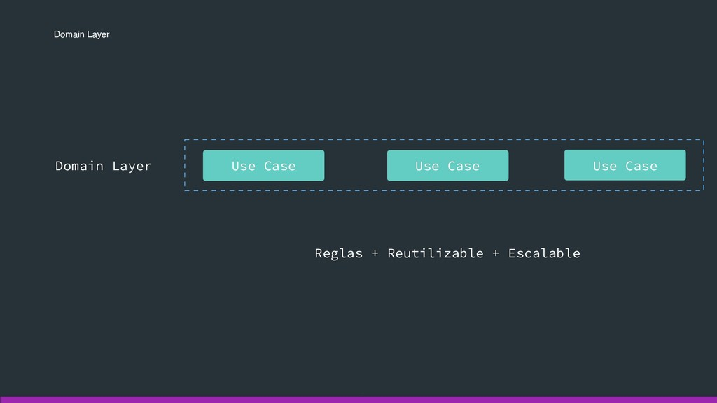 Domain Layer Domain Layer Use Case Use Case Use...