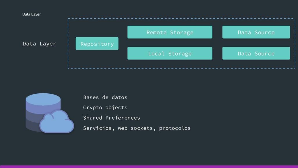 Data Layer Data Layer Repository Data Source Lo...