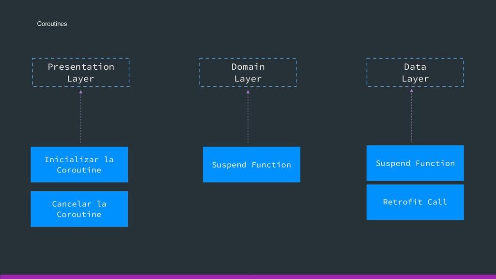 Coroutines Presentation Layer Domain  Layer D...