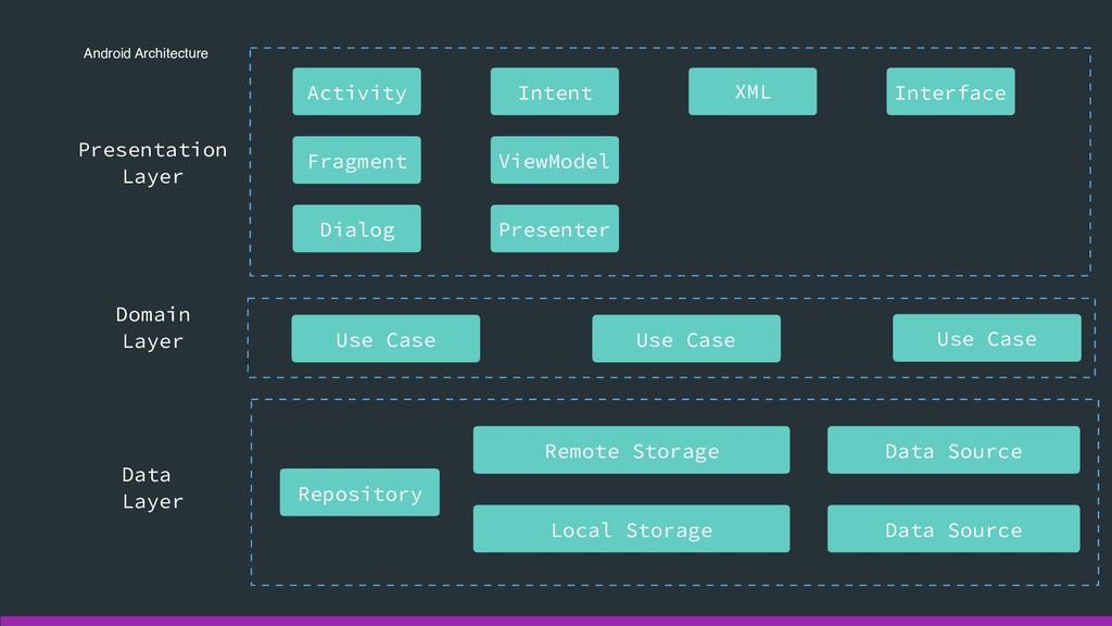 Android Architecture Presentation Layer Activi...