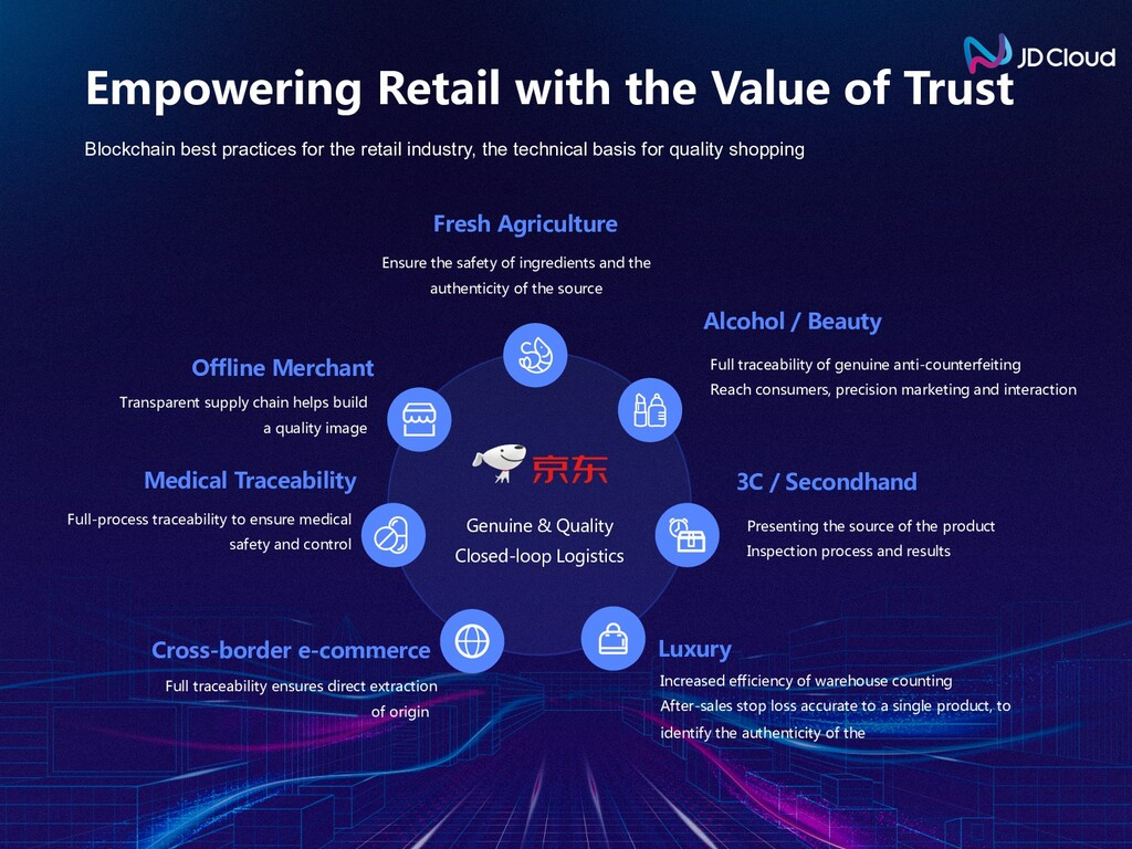 Blockchain best practices for the retail indust...