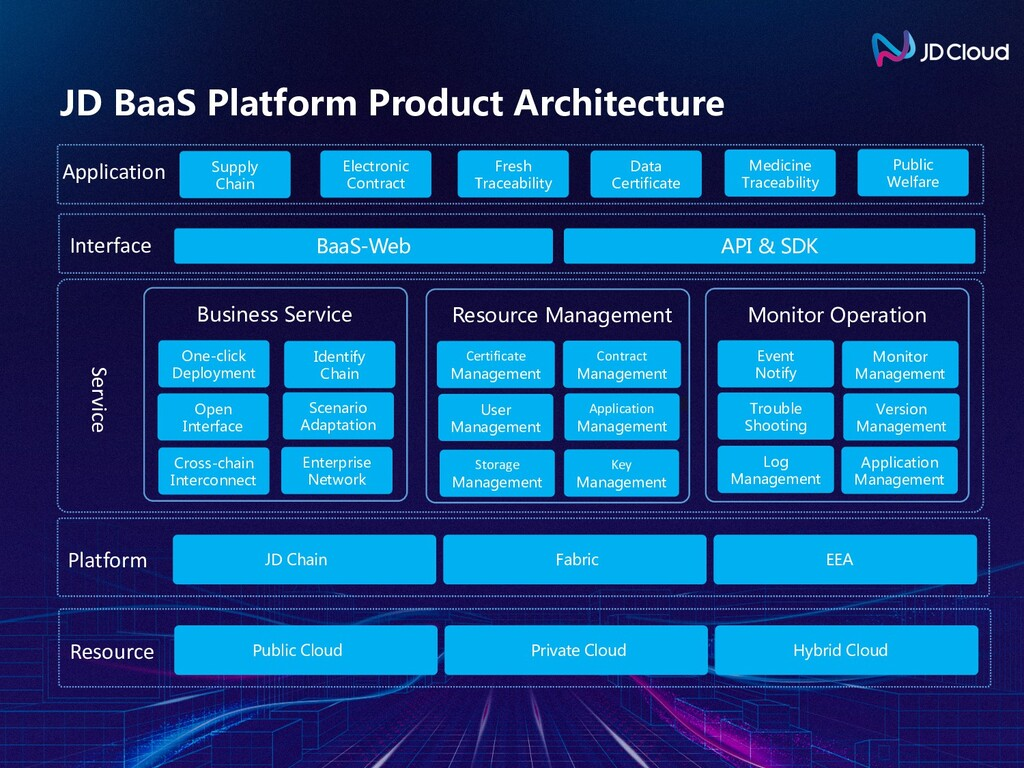 JD BaaS Platform Product Architecture 金融业务组 件 存...