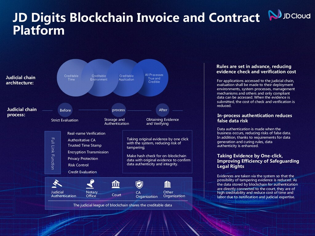 JD Digits Blockchain Invoice and Contract Platf...