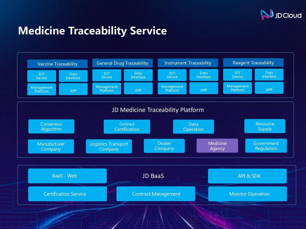 Medicine Traceability Service Certification Ser...