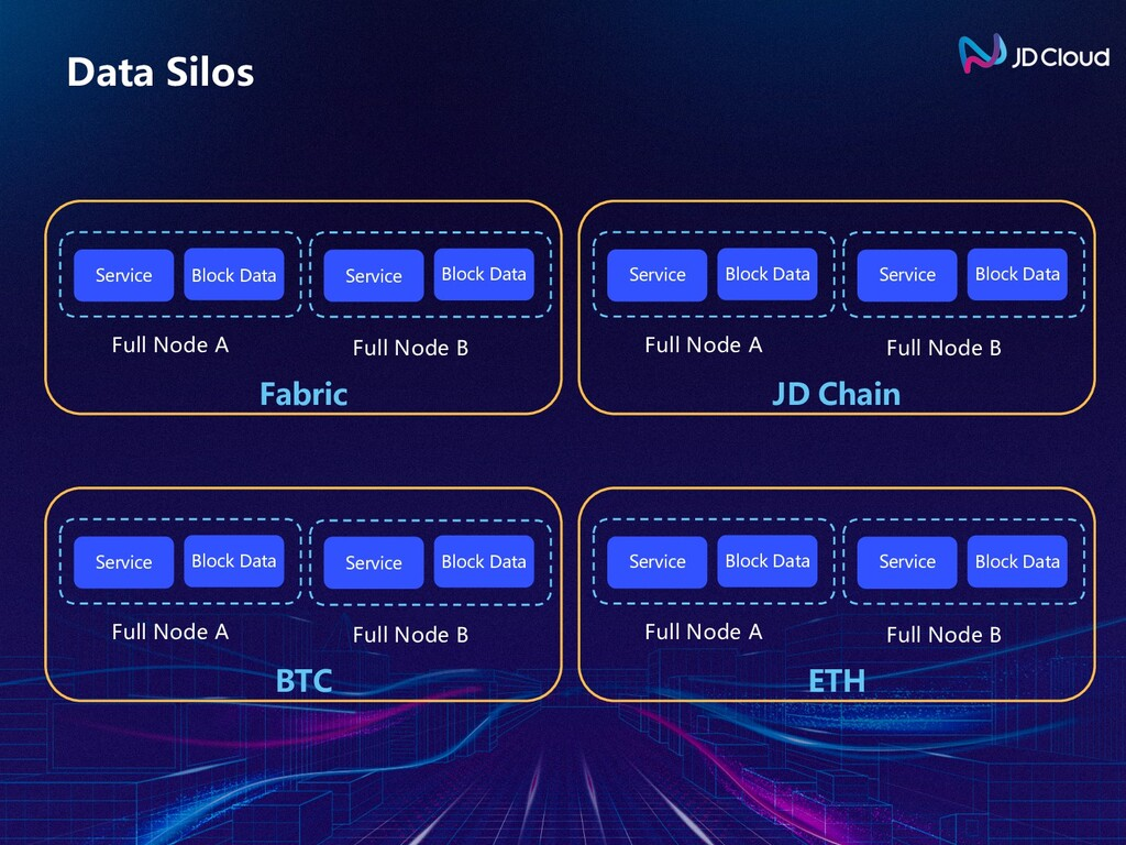Data Silos Service Fabric Full Node A Full Node...