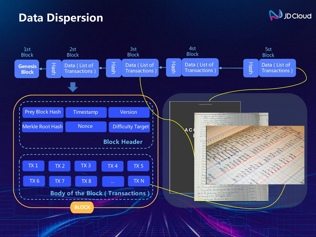 Data Dispersion Block Header BLOCK Prey Block H...