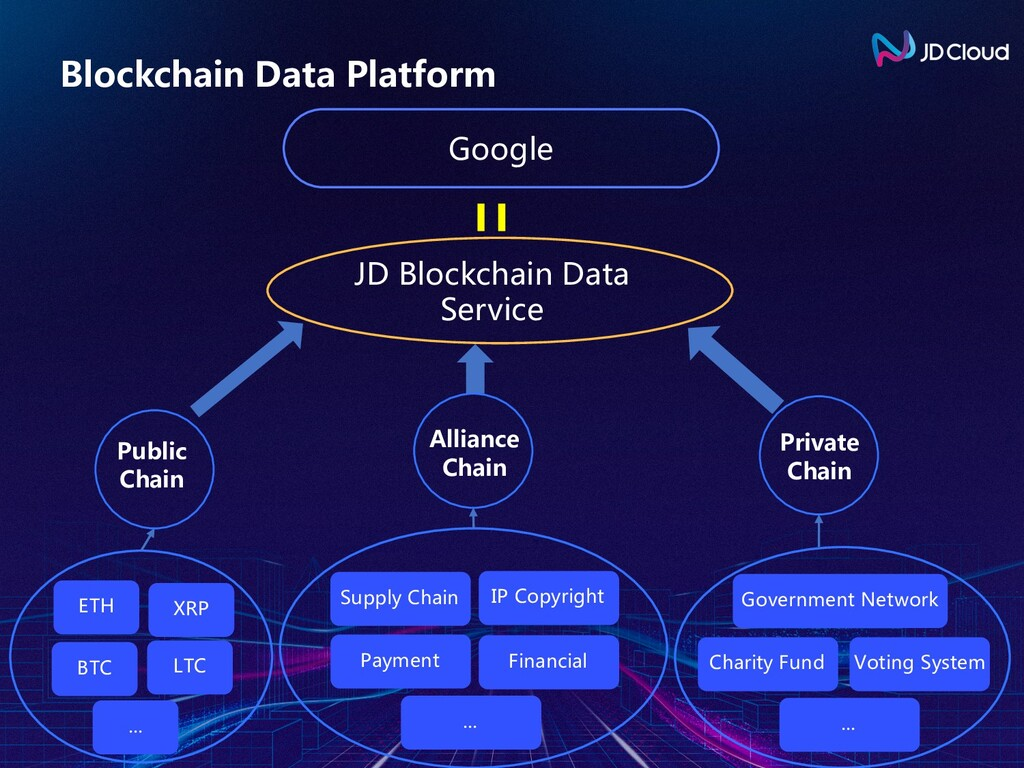 Blockchain Data Platform ETH Public Chain JD Bl...