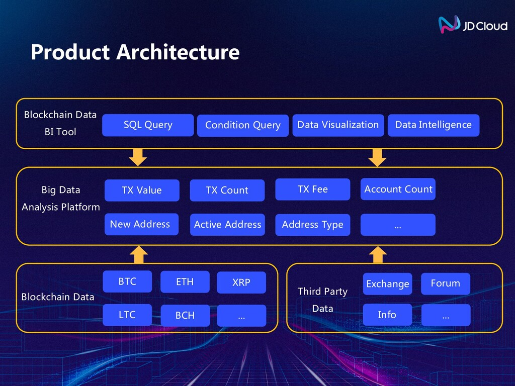 Product Architecture BTC Blockchain Data Third ...