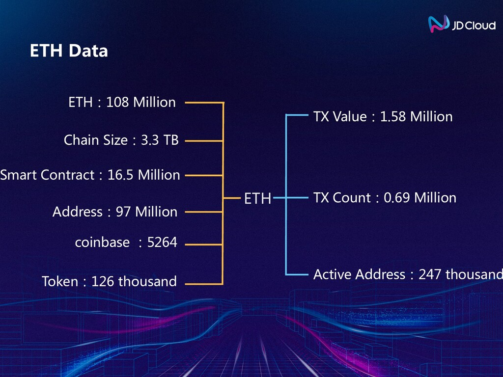 ETH Data ETH:108 Million Chain Size:3.3 TB Addr...