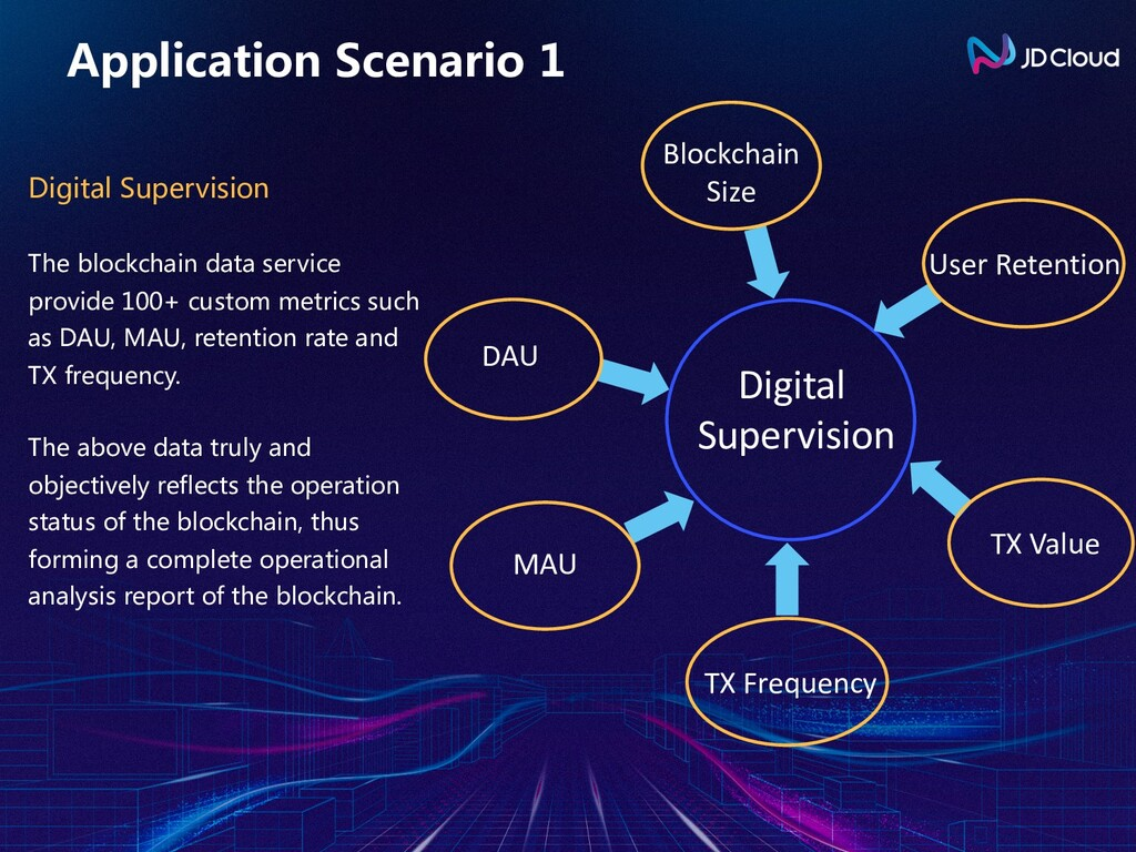 Application Scenario 1 Digital Supervision The ...