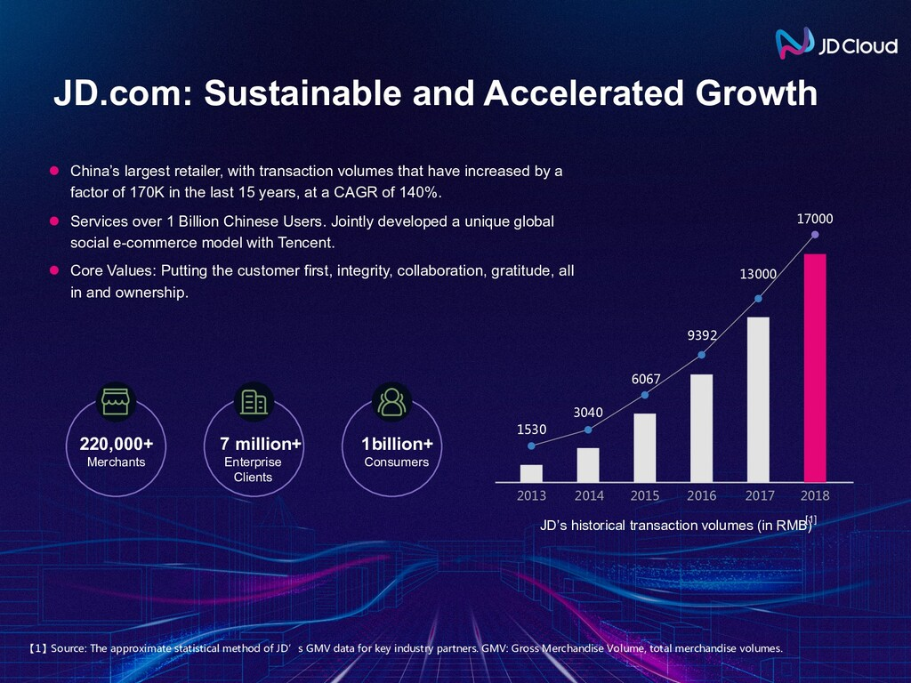 JD.com: Sustainable and Accelerated Growth l Ch...