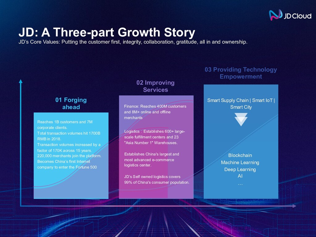 JD: A Three-part Growth Story JD's Core Values:...