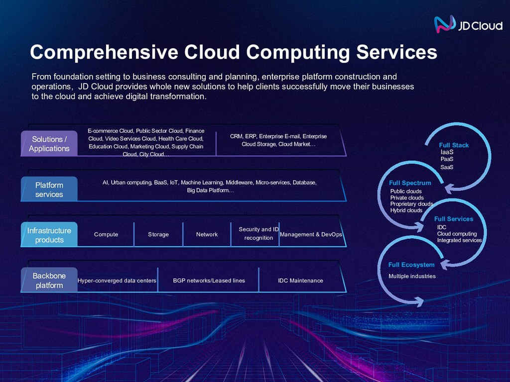 Comprehensive Cloud Computing Services Backbone...