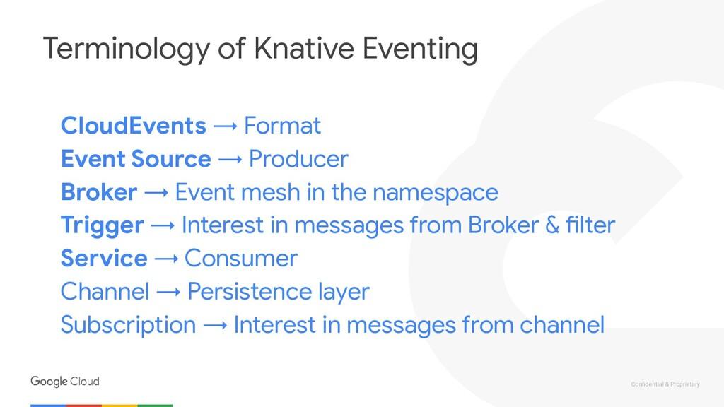 Confidential & Proprietary Terminology of Knativ...