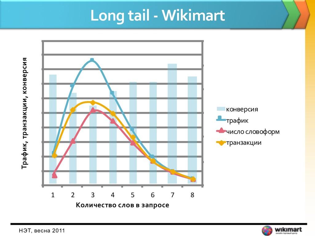 Long tail - Wikimart НЭТ, весна 2011 0 0, 2 0, ...