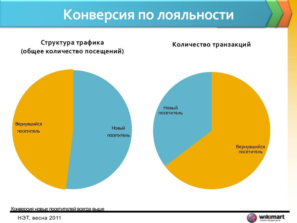 Конверсия по лояльности НЭТ, весна 2011 Новый п...