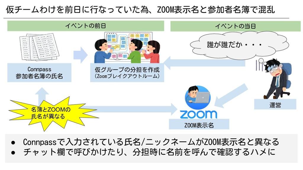 仮チームわけを前日に行なっていた為、ZOOM表示名と参加者名簿で混乱 ● Connpassで入...