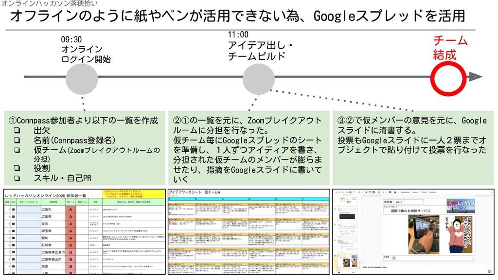 オフラインのように紙やペンが活用できない為、Googleスプレッドを活用 オンラインハッカソン...
