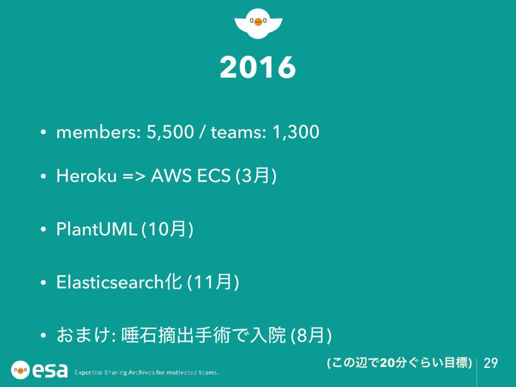 2016 • members: 5,500 / teams: 1,300 • Heroku =...