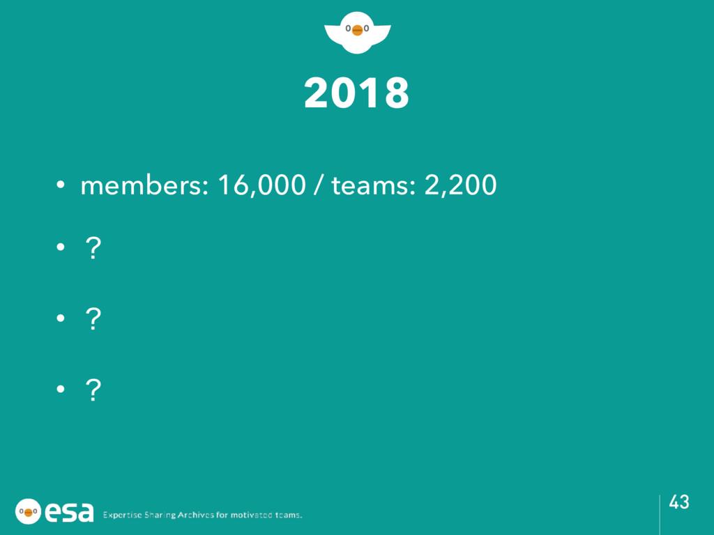 2018 • members: 16,000 / teams: 2,200 • ʁ • ʁ •...
