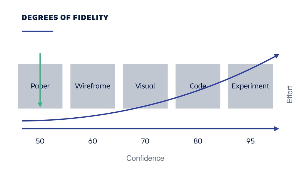 DEGREES OF FIDELITY Paper Wireframe Visual Code...
