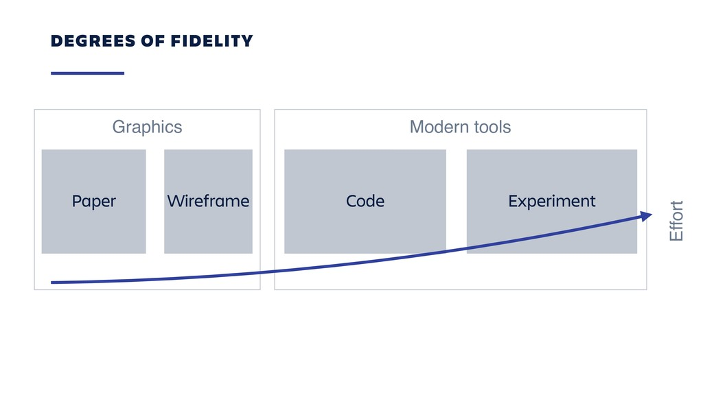 Modern tools Graphics DEGREES OF FIDELITY Paper...