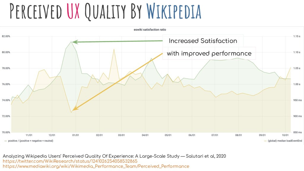 Perceived UX Quality By Wikipedia with improved...