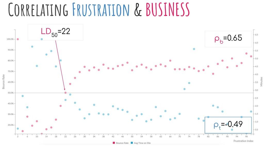 Correlating Frustration & BUSINESS ρ t =-0.49 ρ...