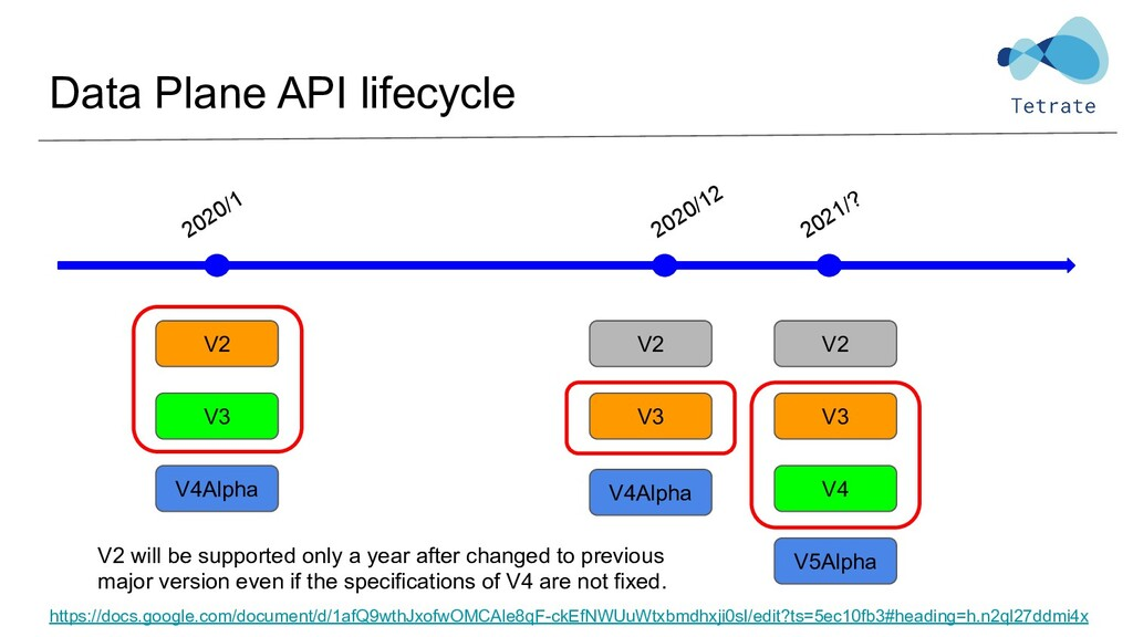 Data Plane API lifecycle 2020/1 2021/? V2 V3 V4...