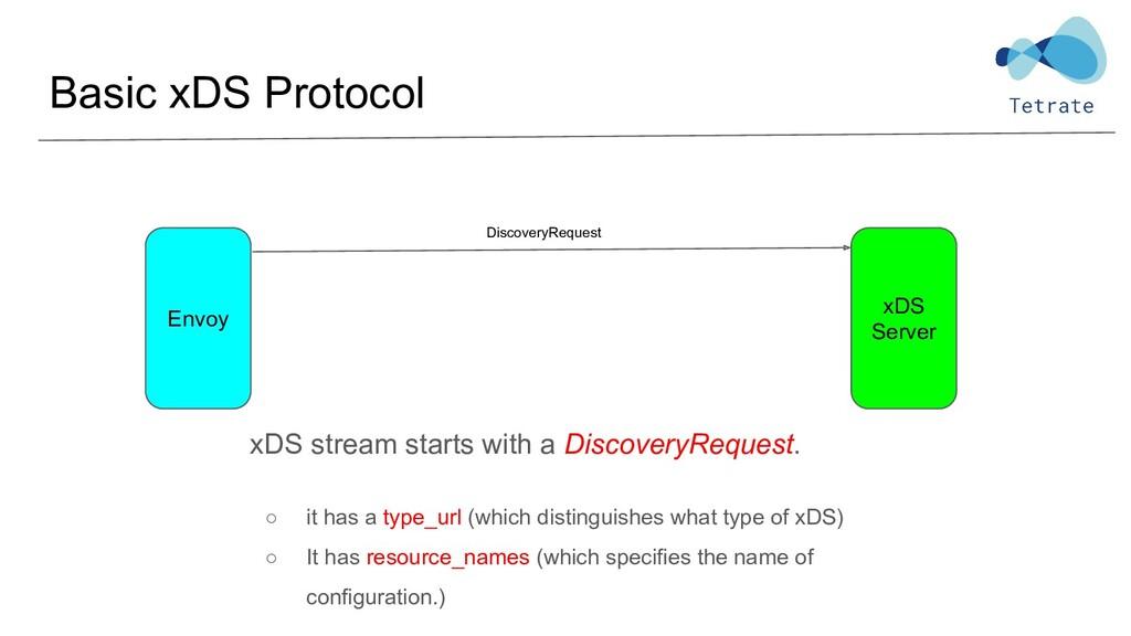 Basic xDS Protocol xDS Server xDS stream starts...