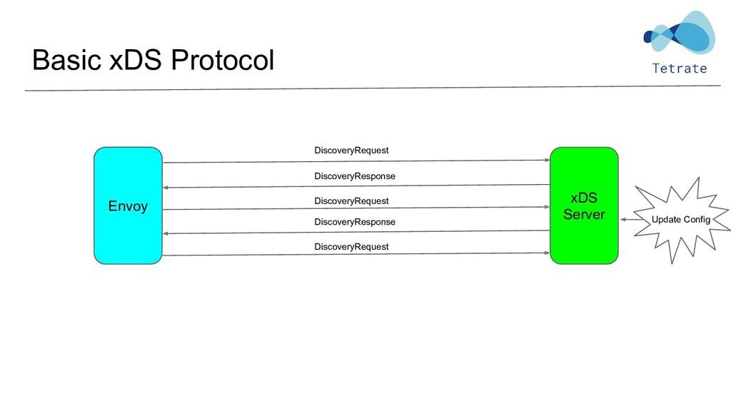 Basic xDS Protocol Envoy xDS Server DiscoveryRe...