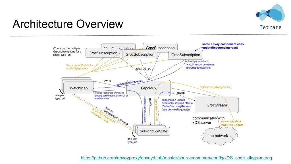 Architecture Overview https://github.com/envoyp...