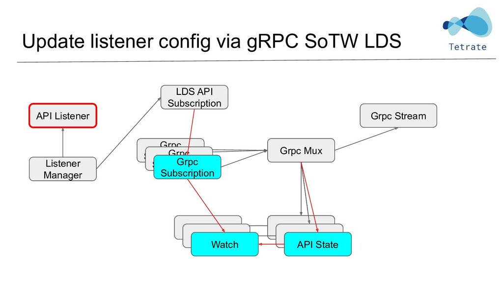 Update listener config via gRPC SoTW LDS Listen...